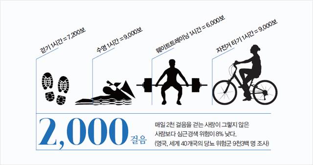 2,000걸음:매일 2천 걸음을 걷는 사람이 그렇지 않은 사람보다 심근경색 위험이 8% 낮다. (영국,세계 40개국의 당뇨 위험군 9천3백 명 조사)