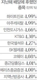 지난해 배당에 후했던 종목(단위: %), 하이트진로 4.99%, 아주캐피탈 4.99%, 인천도시가스 4.66%, KT&G 4.30%, 한국쉘석유 4.27%, SK텔레콤 4.09%, 코웨이 4.08%, 종근당홀딩스 4.01%, 메리츠종금증권 4.00%, 지역난방공사 4.20%
