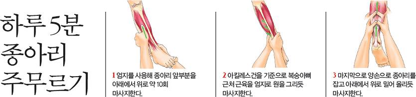 하루 5분 종아리 주무르기, 1.엄지를 사용해 종아리 앞부분을 아래에서 위로 약 10회 마사지한다., 2.아킬레스건을 기준으로 복숭아뼈 근처 근육을 엄지로 원을 그리듯 마사지한다., 3.마지막으로 양손으로 종아리를 잡고 아래에서 위로 밀어 올리듯 마사지한다.