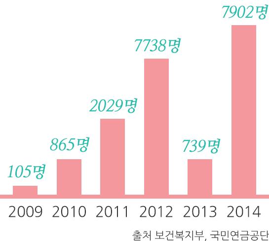 2009년 ~ 2014년 국민연금 수령 연기 신청자수