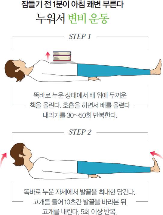 잠들기 전 1분이 아침 쾌변 부른다. 누워서 변비 운동 - STEP 1 : 똑바로 누운 상태에서 배 위에 두꺼운 책을 올린다. 호흡을 하면서 배를 올렸다 내리기를 30 ~ 50회 반복한다. STEP 2 : 똑바로 누운 자세에서 발끝을 최대한 당긴다. 고개를 들어 10초간 발끝을 바라본 뒤 고개를 내린다. 5회 이상 반복.