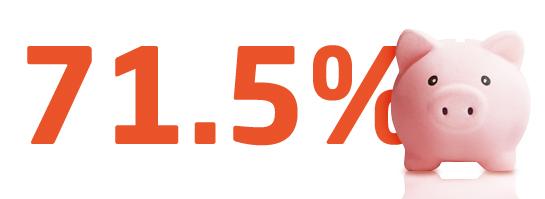 71.5%