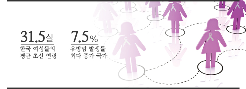 한국 여성들의 평균 초산 연령은 31.5살이며, 유방암 발생률 최다 증가 국가는 7.5%입니다.