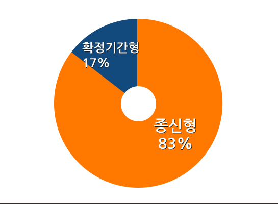 종신형 83%, 확정기간형 17%