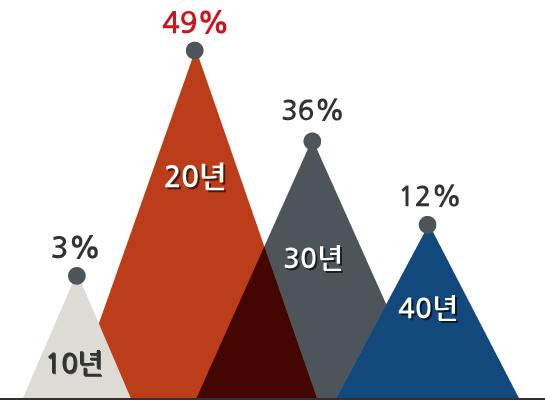 10년 3%, 20년 49%, 30년 36%, 40년 12%