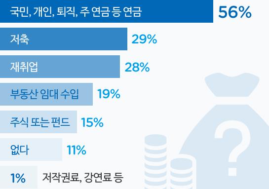 은퇴 후를 대비한 소득원 준비 그래프 - 자세한 사항은 아래 내용 참조