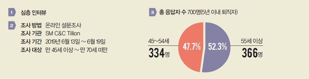 심층 인터뷰, 총 응답자 수